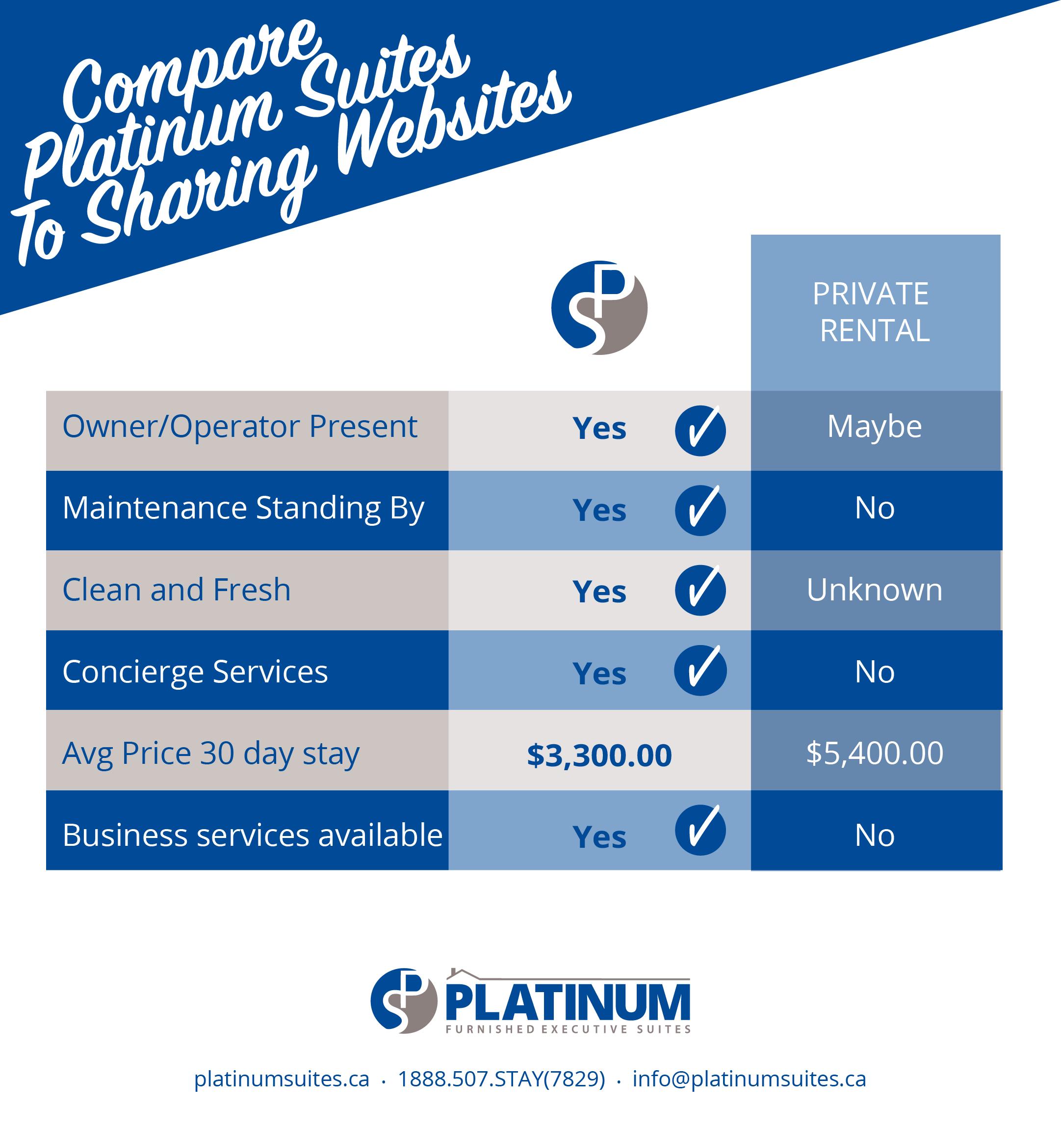 Apt Rental Websites: Short Term Rental Apartments In Mississauga: Platinum